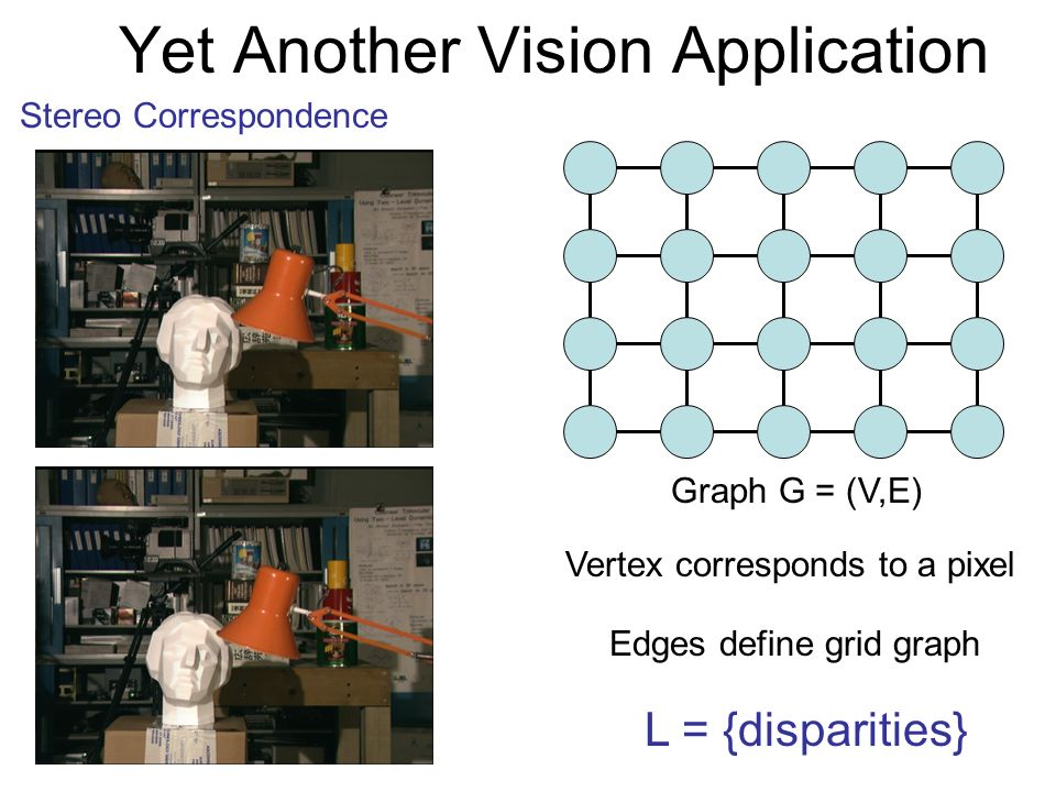 Yet Another Vision Application Stereo Correspondence Graph G = (V,E) Vertex corresponds to a pixel Edges define grid graph L = {disparities}
