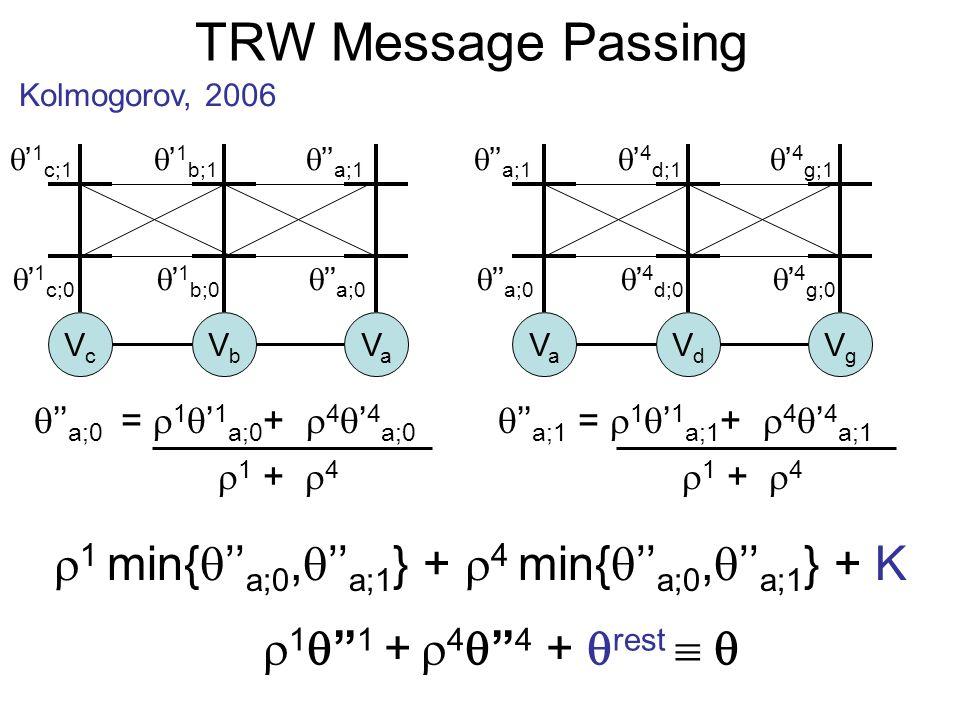 TRW Message Passing Kolmogorov, 2006 1 1 + 4 4 + rest VcVc VbVb VaVa VaVa VdVd VgVg 1 min{ a;0, a;1 } + 4 min{ a;0, a;1 } + K 1 c;0 1 c;1 1 b;0 1 b;1 a;0 a;1 a;0 a;1 4 d;0 4 d;1 4 g;0 4 g;1 a;0 = 1 1 a;0 + 4 4 a;0 1 + 4 a;1 = 1 1 a;1 + 4 4 a;1 1 + 4