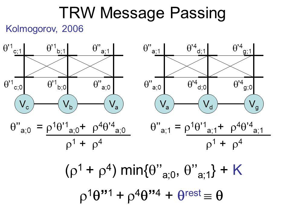 TRW Message Passing Kolmogorov, 2006 1 1 + 4 4 + rest VcVc VbVb VaVa VaVa VdVd VgVg ( 1 + 4 ) min{ a;0, a;1 } + K 1 c;0 1 c;1 1 b;0 1 b;1 a;0 a;1 a;0 a;1 4 d;0 4 d;1 4 g;0 4 g;1 a;0 = 1 1 a;0 + 4 4 a;0 1 + 4 a;1 = 1 1 a;1 + 4 4 a;1 1 + 4