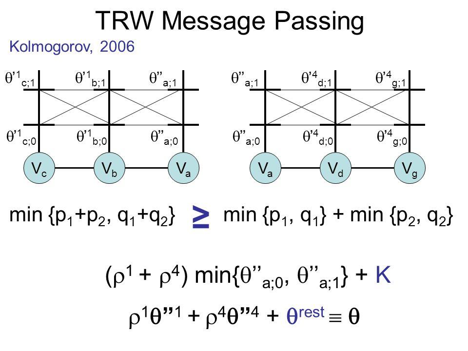 TRW Message Passing Kolmogorov, 2006 1 1 + 4 4 + rest VcVc VbVb VaVa VaVa VdVd VgVg ( 1 + 4 ) min{ a;0, a;1 } + K 1 c;0 1 c;1 1 b;0 1 b;1 a;0 a;1 a;0 a;1 4 d;0 4 d;1 4 g;0 4 g;1 min {p 1 +p 2, q 1 +q 2 }min {p 1, q 1 } + min {p 2, q 2 }