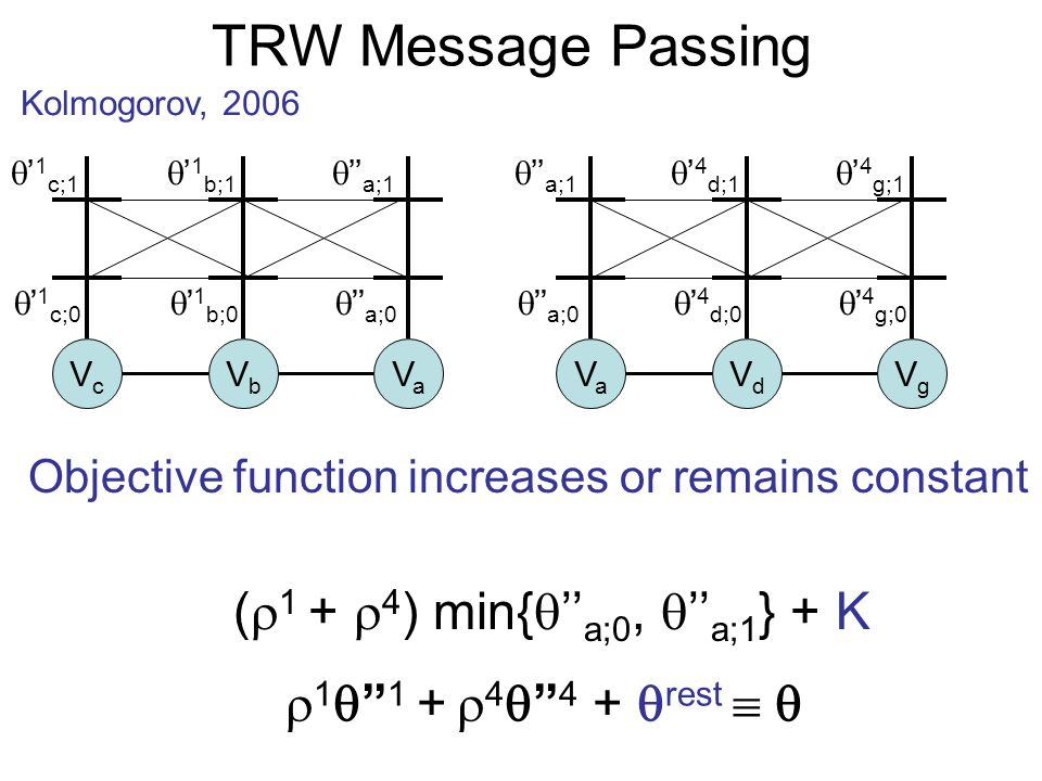 TRW Message Passing Kolmogorov, 2006 1 1 + 4 4 + rest VcVc VbVb VaVa VaVa VdVd VgVg Objective function increases or remains constant 1 c;0 1 c;1 1 b;0 1 b;1 a;0 a;1 a;0 a;1 4 d;0 4 d;1 4 g;0 4 g;1 ( 1 + 4 ) min{ a;0, a;1 } + K