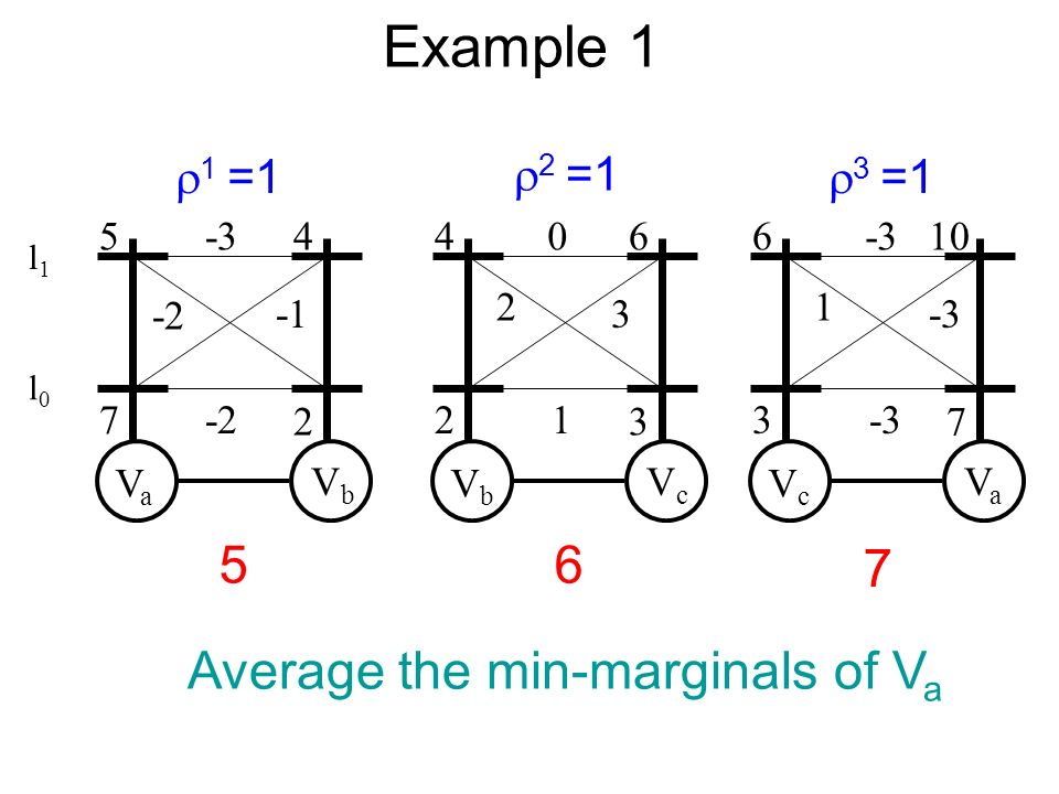 Example 1 VaVa VbVb VbVb VcVc VcVc VaVa =1 3 =1 1 = Average the min-marginals of V a l0l0 l1l1