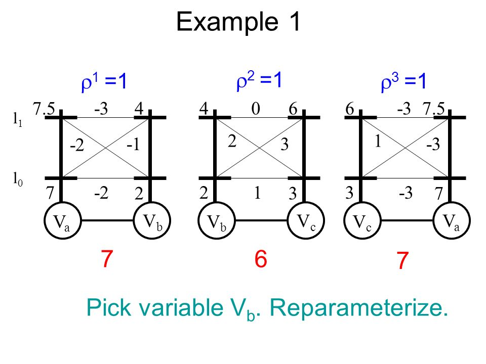 Example 1 VaVa VbVb -3 -2 -2 7.5 7 4 2 VbVb VcVc 0 2 3 1 4 2 6 3 VcVc VaVa -3 1 6 3 7.5 7 2 =1 3 =1 1 =1 76 7 Pick variable V b.