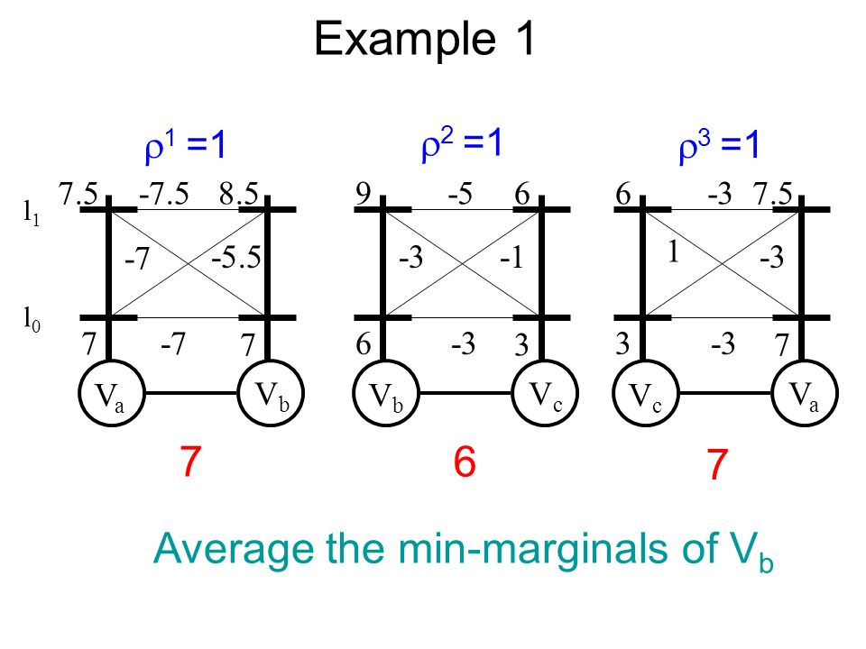 Example 1 VaVa VbVb -7.5 -7 -5.5 -7 7.5 7 8.5 7 VbVb VcVc -5 -3 -3 9 6 6 3 VcVc VaVa 1 6 3 7.5 7 2 =1 3 =1 1 =1 76 7 Average the min-marginals of V b l0l0 l1l1