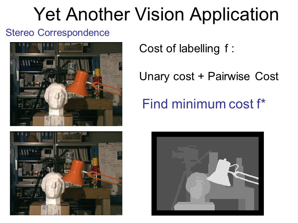 Yet Another Vision Application Stereo Correspondence Cost of labelling f : Unary cost + Pairwise Cost Find minimum cost f*
