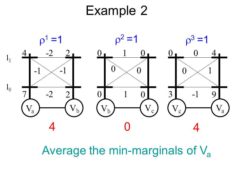 Example 2 VaVa VbVb -2 -2 4 7 2 2 VbVb VcVc 1 0 0 1 0 0 0 0 VcVc VaVa 0 0 1 0 3 4 9 2 =1 3 =1 1 =1 40 4 Average the min-marginals of V a l0l0 l1l1