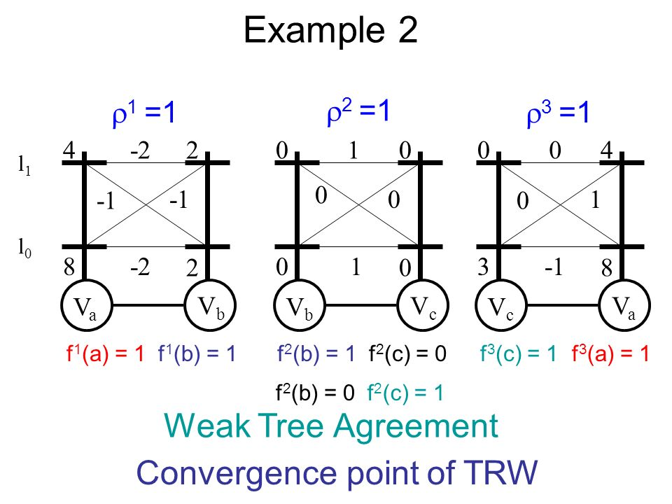 Example 2 VaVa VbVb -2 -2 4 8 2 2 VbVb VcVc 1 0 0 1 0 0 0 0 VcVc VaVa 0 0 1 0 3 4 8 2 =1 3 =1 1 =1 Weak Tree Agreement Convergence point of TRW l0l0 l