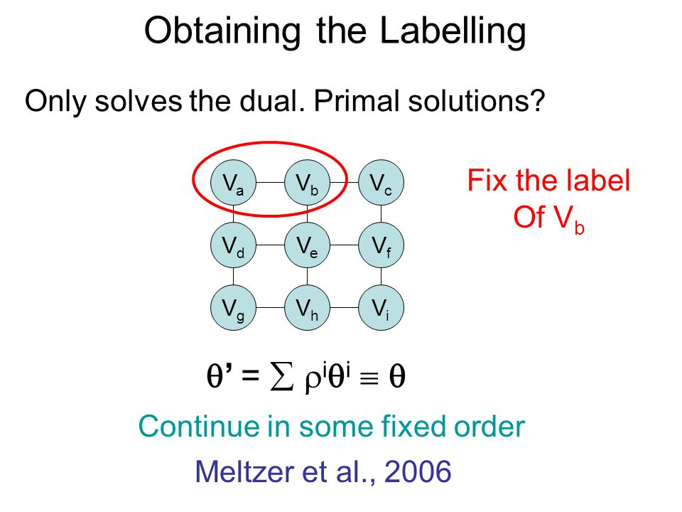 Obtaining the Labelling Only solves the dual. Primal solutions? VaVa VbVb VcVc VdVd VeVe VfVf VgVg VhVh ViVi = i i Fix the label Of V b Continue in so