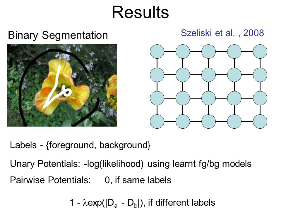 Results Binary Segmentation Szeliski et al., 2008 Labels - {foreground, background} Unary Potentials: -log(likelihood) using learnt fg/bg models Pairwise Potentials: 0, if same labels 1 - exp(|D a - D b |), if different labels