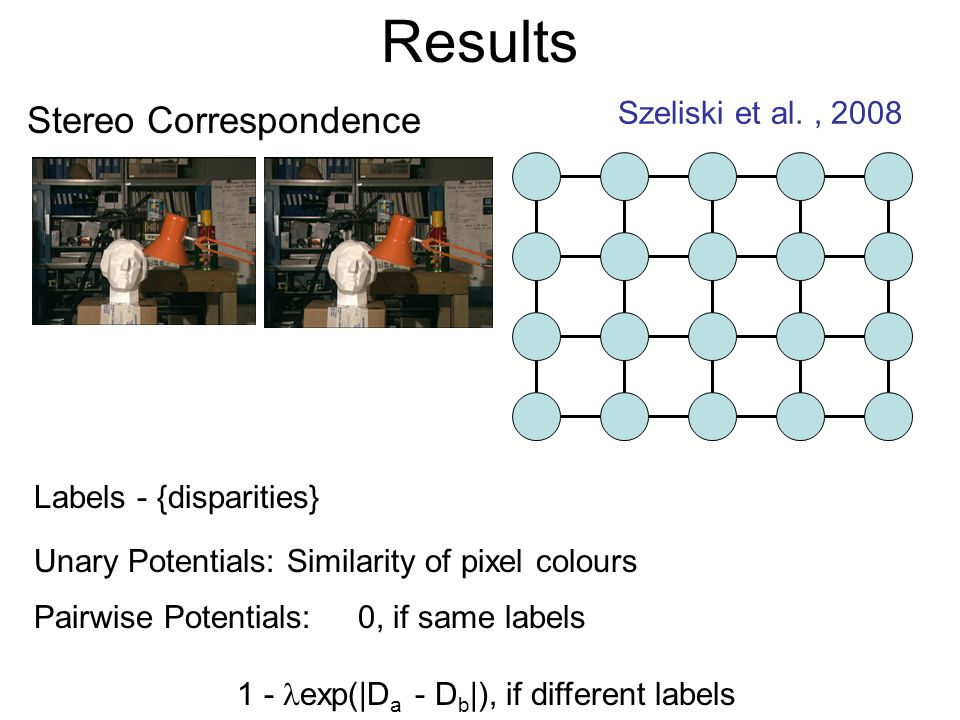 Results Stereo Correspondence Szeliski et al., 2008 Labels - {disparities} Unary Potentials: Similarity of pixel colours Pairwise Potentials: 0, if same labels 1 - exp(|D a - D b |), if different labels