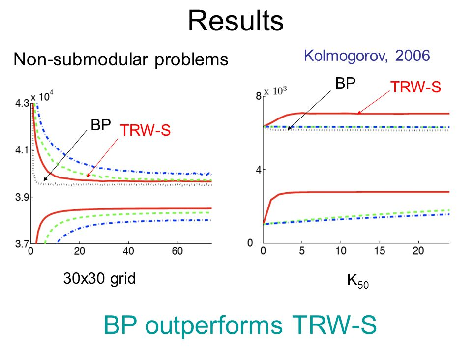 Results Non-submodular problems Kolmogorov, 2006 BP TRW-S 30x30 grid K 50 BP TRW-S BP outperforms TRW-S