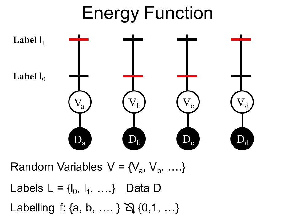 Energy Function VaVa VbVb VcVc VdVd Label l 0 Label l 1 DaDa DbDb DcDc DdDd Random Variables V = {V a, V b, ….} Labels L = {l 0, l 1, ….}Data D Labelling f: {a, b, ….