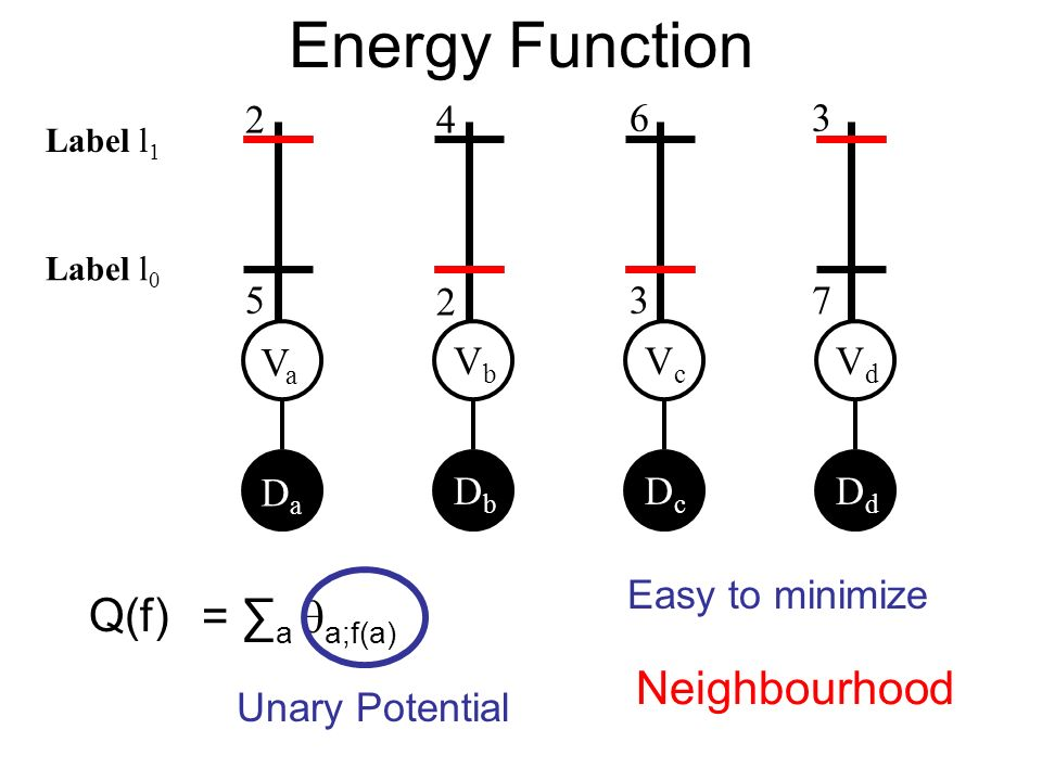 Energy Function VaVa VbVb VcVc VdVd DaDa DbDb DcDc DdDd Q(f) = a a;f(a) Unary Potential 2 5 4 2 6 3 3 7 Label l 0 Label l 1 Easy to minimize Neighbourhood