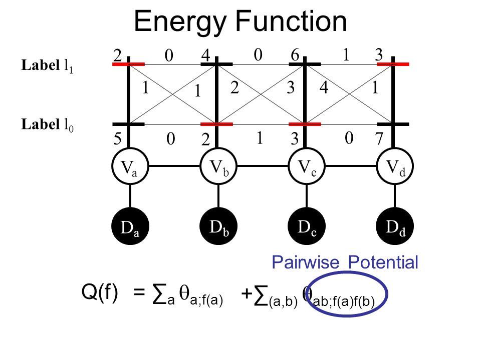 Energy Function VaVa VbVb VcVc VdVd DaDa DbDb DcDc DdDd + (a,b) ab;f(a)f(b) Pairwise Potential 0 1 1 0 0 2 1 1 41 0 3 2 5 4 2 6 3 3 7 Label l 0 Label l 1 Q(f) = a a;f(a)