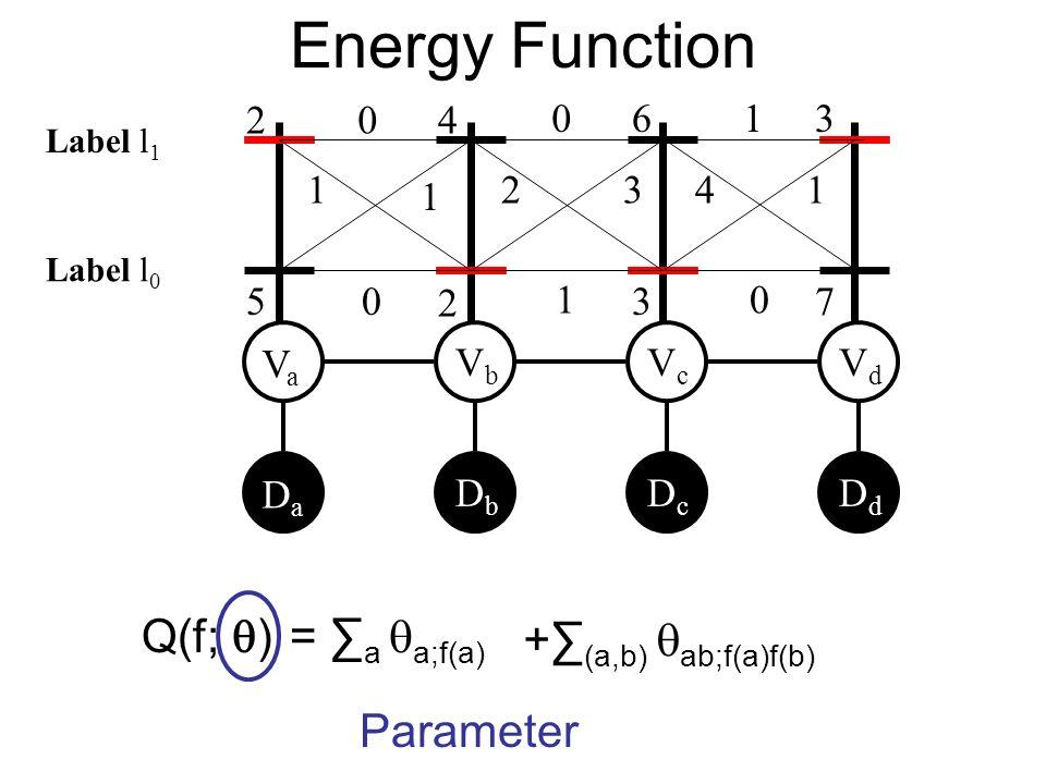 Energy Function VaVa VbVb VcVc VdVd DaDa DbDb DcDc DdDd 0 1 1 0 0 2 1 1 41 0 3 Parameter 2 5 4 2 6 3 3 7 Label l 0 Label l 1 + (a,b) ab;f(a)f(b) Q(f;