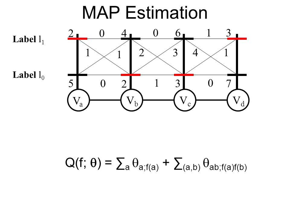 MAP Estimation VaVa VbVb VcVc VdVd 2 5 4 2 6 3 3 7 0 1 1 0 0 2 1 1 41 0 3 Q(f; ) = a a;f(a) + (a,b) ab;f(a)f(b) Label l 0 Label l 1