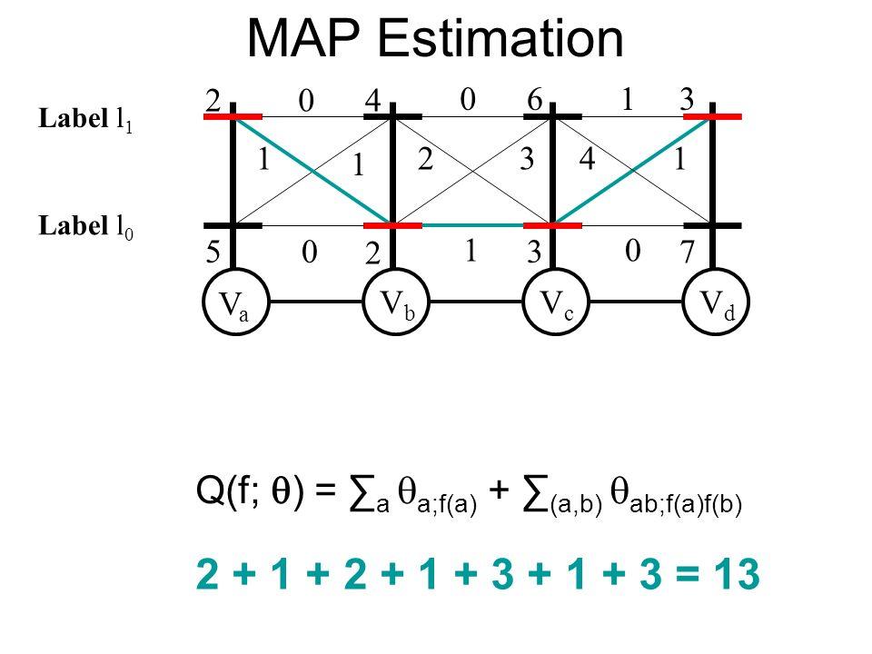 MAP Estimation VaVa VbVb VcVc VdVd 2 5 4 2 6 3 3 7 0 1 1 0 0 2 1 1 41 0 3 Q(f; ) = a a;f(a) + (a,b) ab;f(a)f(b) 2 + 1 + 2 + 1 + 3 + 1 + 3 = 13 Label l 0 Label l 1