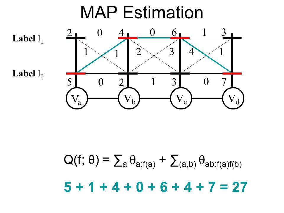 MAP Estimation VaVa VbVb VcVc VdVd 2 5 4 2 6 3 3 7 0 1 1 0 0 2 1 1 41 0 3 Q(f; ) = a a;f(a) + (a,b) ab;f(a)f(b) 5 + 1 + 4 + 0 + 6 + 4 + 7 = 27 Label l