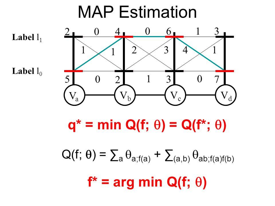 MAP Estimation VaVa VbVb VcVc VdVd 2 5 4 2 6 3 3 7 0 1 1 0 0 2 1 1 41 0 3 Q(f; ) = a a;f(a) + (a,b) ab;f(a)f(b) f* = arg min Q(f; ) q* = min Q(f; ) = Q(f*; ) Label l 0 Label l 1