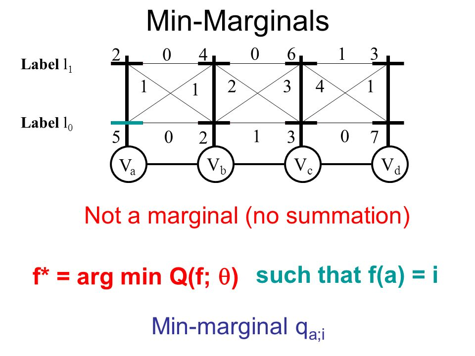 Min-Marginals VaVa VbVb VcVc VdVd f* = arg min Q(f; ) such that f(a) = i Min-marginal q a;i Label l 0 Label l 1 Not a marginal (no summation)