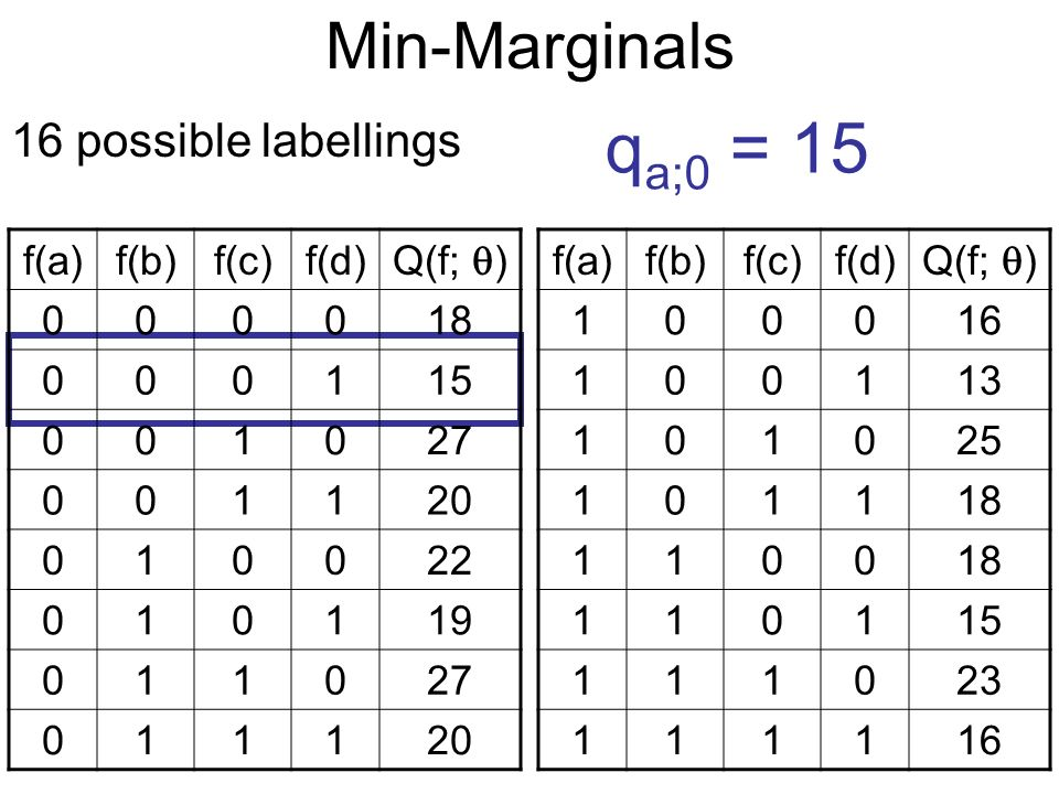 Min-Marginals 16 possible labellings q a;0 = 15 f(a)f(b)f(c)f(d) Q(f; ) 000018 000115 001027 001120 010022 010119 011027 011120 f(a)f(b)f(c)f(d) Q(f; ) 100016 100113 101025 101118 1100 110115 111023 111116