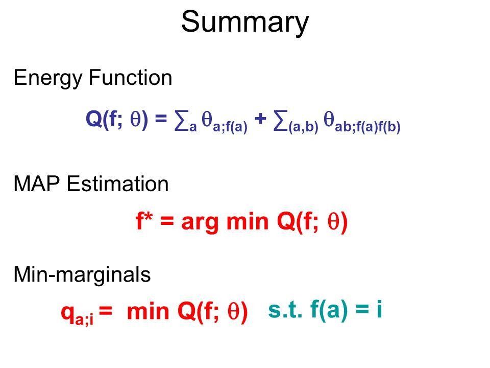 Summary MAP Estimation f* = arg min Q(f; ) Q(f; ) = a a;f(a) + (a,b) ab;f(a)f(b) Min-marginals q a;i = min Q(f; ) s.t.