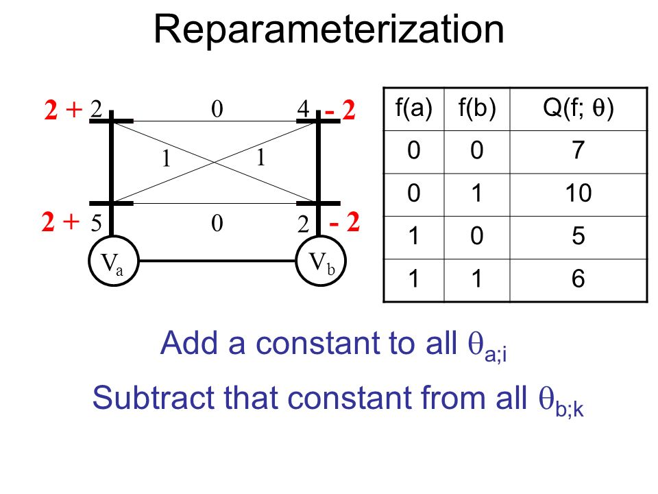 Reparameterization VaVa VbVb 2 5 4 2 0 1 1 0 f(a)f(b) Q(f; ) 007 0110 105 116 2 + - 2 Add a constant to all a;i Subtract that constant from all b;k