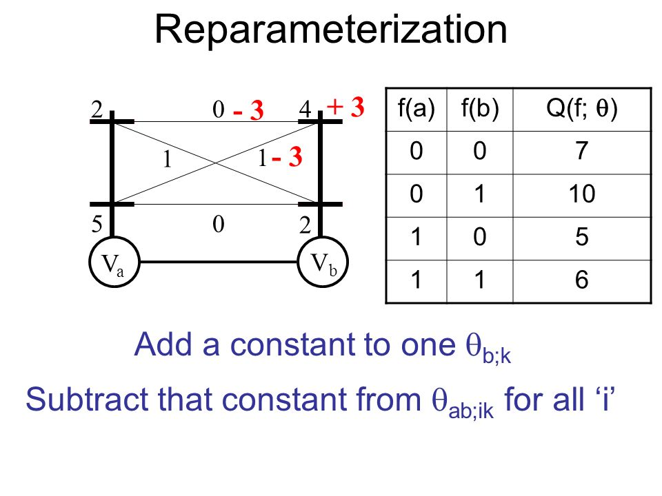 Reparameterization VaVa VbVb 2 5 4 2 0 1 1 0 f(a)f(b) Q(f; ) 007 0110 105 116 - 3 + 3 Add a constant to one b;k Subtract that constant from ab;ik for all i - 3