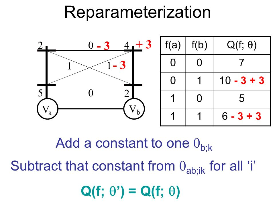 Reparameterization VaVa VbVb 2 5 4 2 0 1 1 0 f(a)f(b) Q(f; ) 007 0110 - 3 + 3 105 116 - 3 + 3 - 3 + 3 - 3 Q(f; ) = Q(f; ) Add a constant to one b;k Subtract that constant from ab;ik for all i