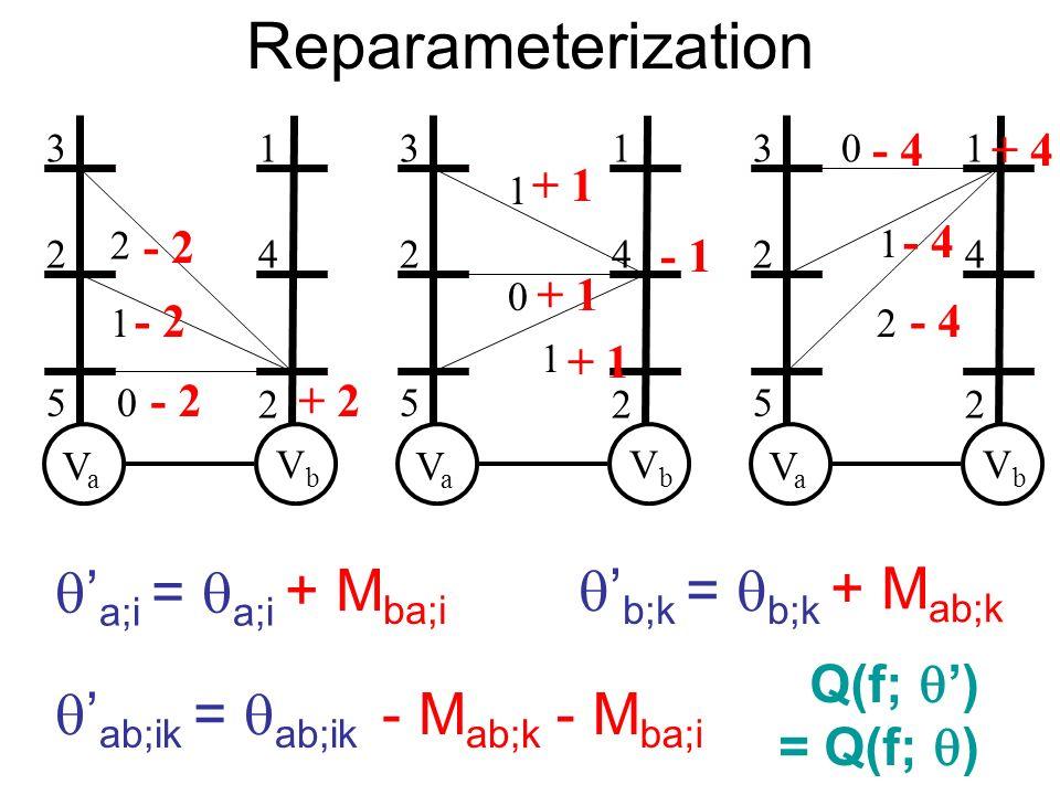 Reparameterization VaVa VbVb 2 5 4 2 31 0 1 2 VaVa VbVb 2 5 4 2 31 1 0 1 - 2 + 2 + 1 - 1 VaVa VbVb 2 5 4 2 31 2 1 0 - 4+ 4 - 4 a;i = a;i b;k = b;k ab;ik = ab;ik + M ab;k - M ab;k + M ba;i - M ba;i Q(f; ) = Q(f; )