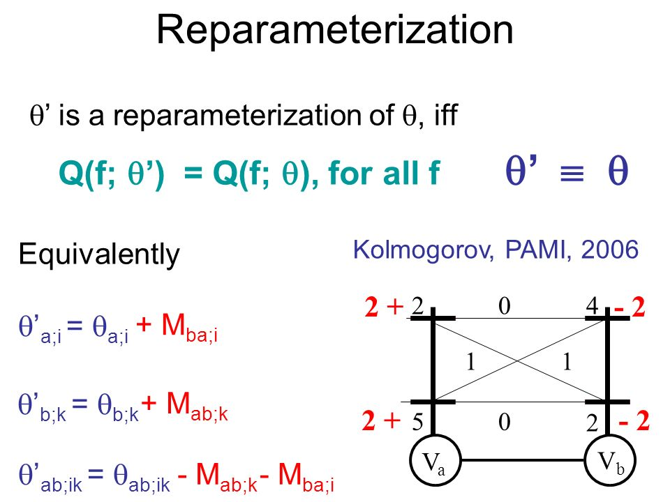 Reparameterization Q(f; ) = Q(f; ), for all f is a reparameterization of, iff b;k = b;k a;i = a;i ab;ik = ab;ik + M ab;k - M ab;k + M ba;i - M ba;i Eq
