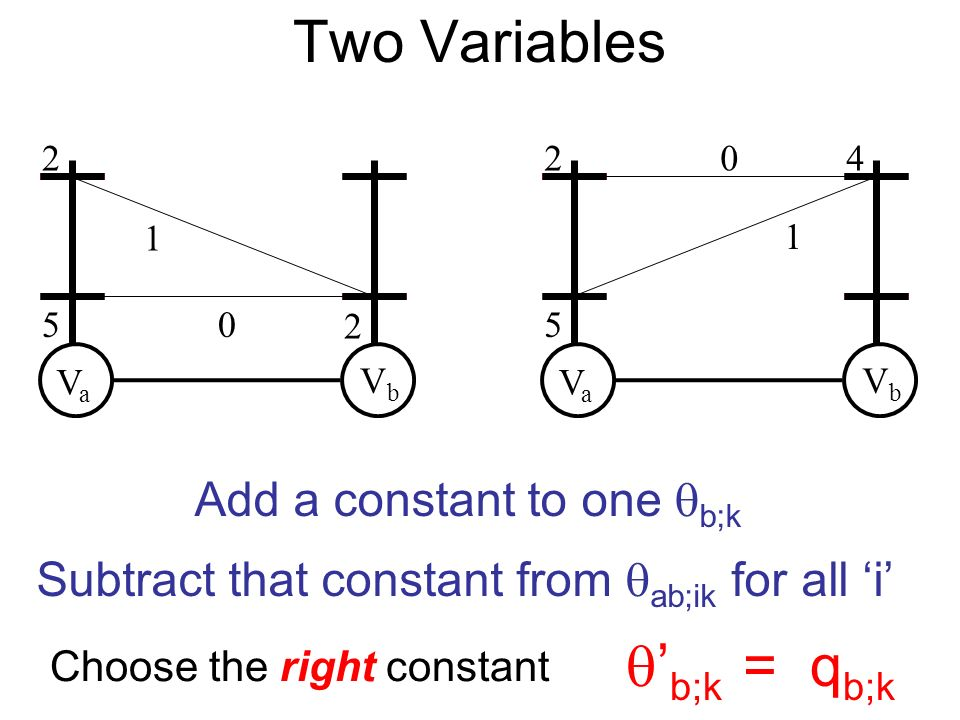 Two Variables VaVa VbVb 2 5 2 1 0 VaVa VbVb 2 5 40 1 Choose the right constant b;k = q b;k Add a constant to one b;k Subtract that constant from ab;ik