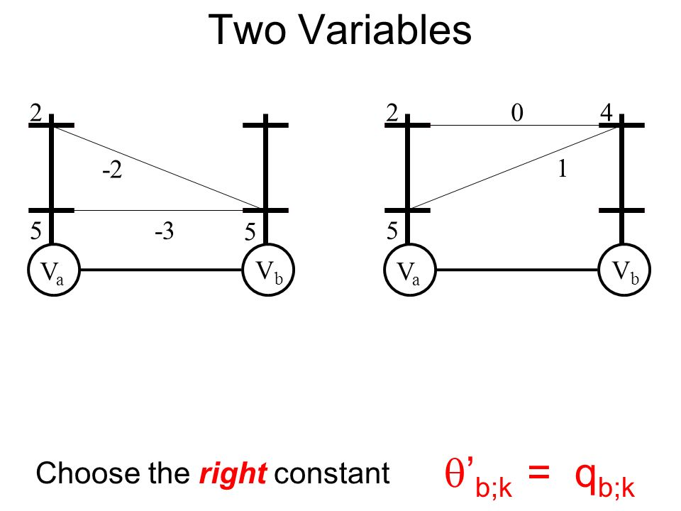 VaVa VbVb 2 5 5 -2 -3 VaVa VbVb 2 5 40 1 Choose the right constant b;k = q b;k Two Variables