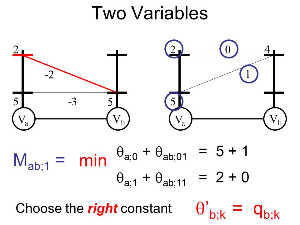 VaVa VbVb 2 5 5 -2 -3 VaVa VbVb 2 5 40 1 Choose the right constant b;k = q b;k a;0 + ab;01 = 5 + 1 a;1 + ab;11 = 2 + 0 min M ab;1 = Two Variables