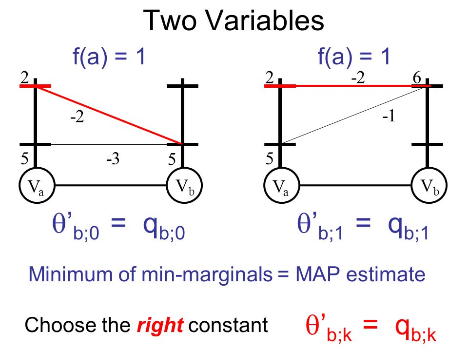 VaVa VbVb 2 5 5 -2 -3 VaVa VbVb 2 5 6-2 Choose the right constant b;k = q b;k f(a) = 1 b;0 = q b;0 f(a) = 1 b;1 = q b;1 Minimum of min-marginals = MAP estimate Two Variables