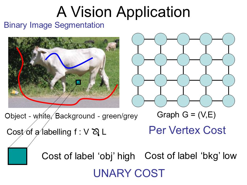 Graph G = (V,E) Cost of a labelling f : V L Cost of label obj high Cost of label bkg low Per Vertex Cost UNARY COST Object - white, Background - green