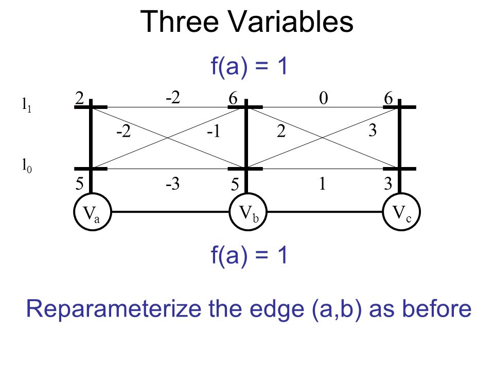 VaVa VbVb VcVc Reparameterize the edge (a,b) as before f(a) = Three Variables l0l0 l1l1