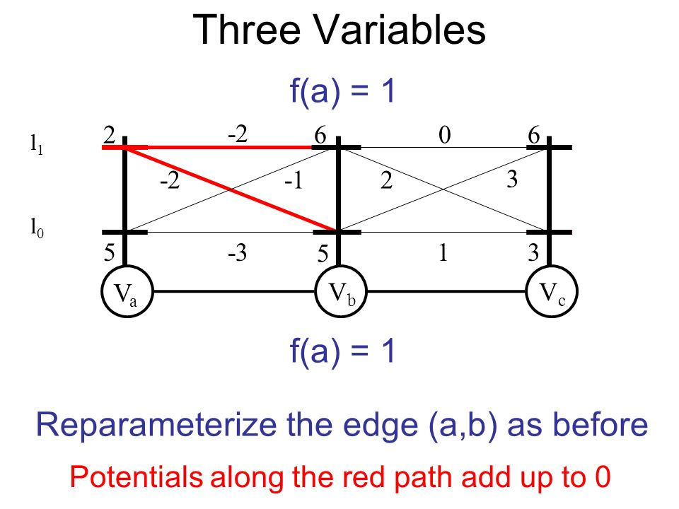 VaVa VbVb 2 5 5 -3 VcVc 660 1 -2 3 Reparameterize the edge (a,b) as before f(a) = 1 Potentials along the red path add up to 0 -22 3 Three Variables l0