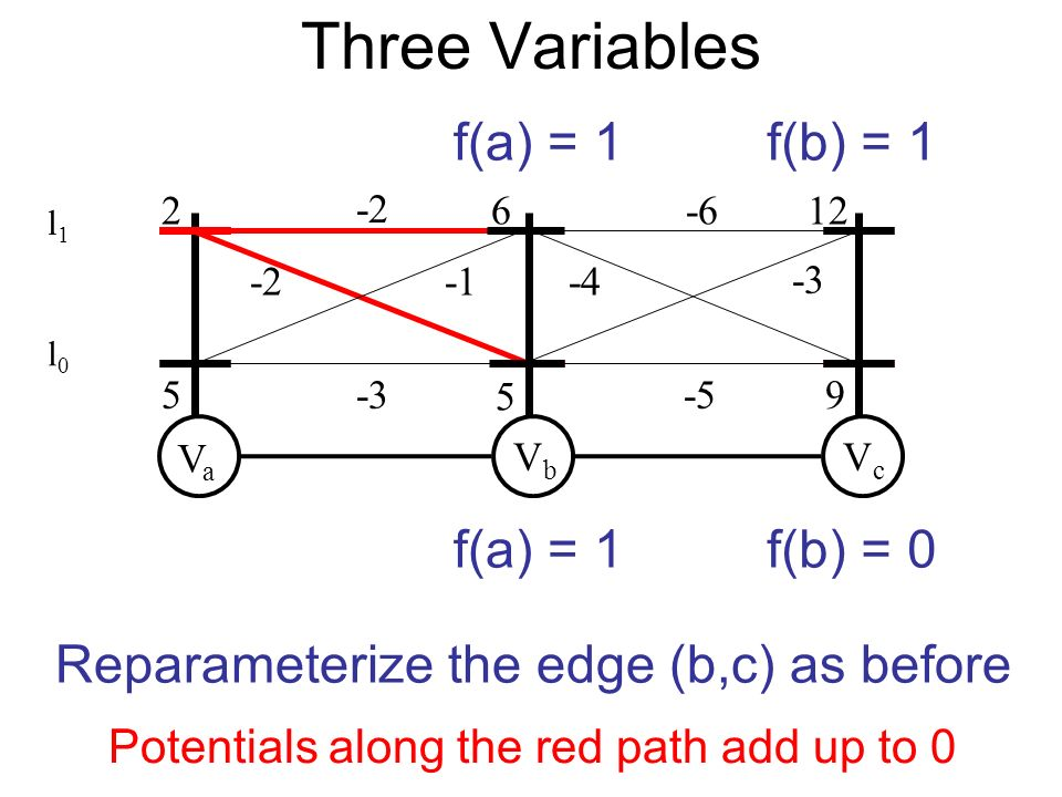 VaVa VbVb 2 5 5 -3 VcVc 612-6 -5 -2 9 Reparameterize the edge (b,c) as before f(a) = 1 Potentials along the red path add up to 0 f(b) = 1 f(b) = 0 -2-4 -3 Three Variables l0l0 l1l1