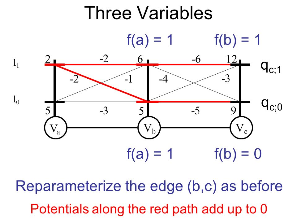 VaVa VbVb 2 5 5 -3 VcVc 612-6 -5 -2 9 Reparameterize the edge (b,c) as before f(a) = 1 Potentials along the red path add up to 0 f(b) = 1 f(b) = 0 q c;0 q c;1 -2-4 -3 Three Variables l0l0 l1l1