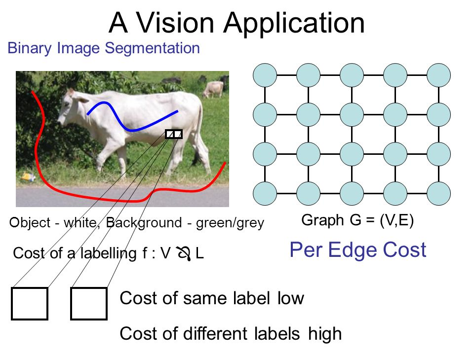 Graph G = (V,E) Cost of a labelling f : V L Per Edge Cost Cost of same label low Cost of different labels high Object - white, Background - green/grey