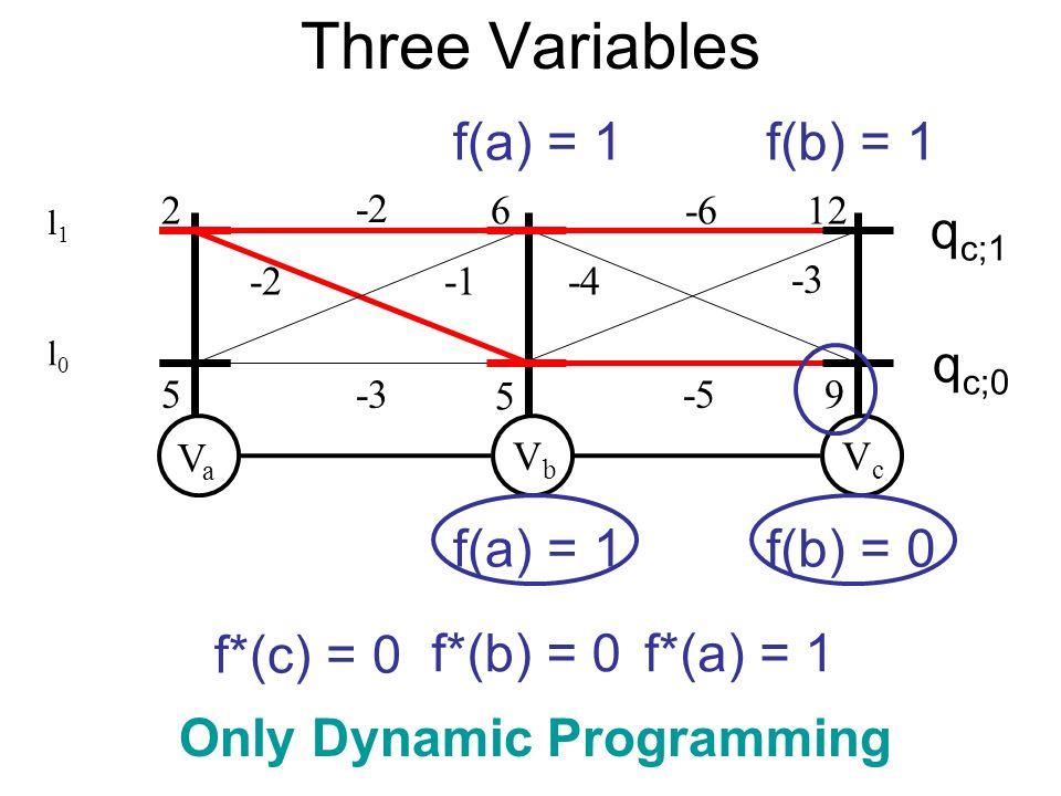 VaVa VbVb 2 5 5 -3 VcVc 612-6 -5 -2 9 f(a) = 1 f(b) = 1 f(b) = 0 q c;0 q c;1 f*(c) = 0 f*(b) = 0f*(a) = 1 Only Dynamic Programming -2-4 -3 Three Varia