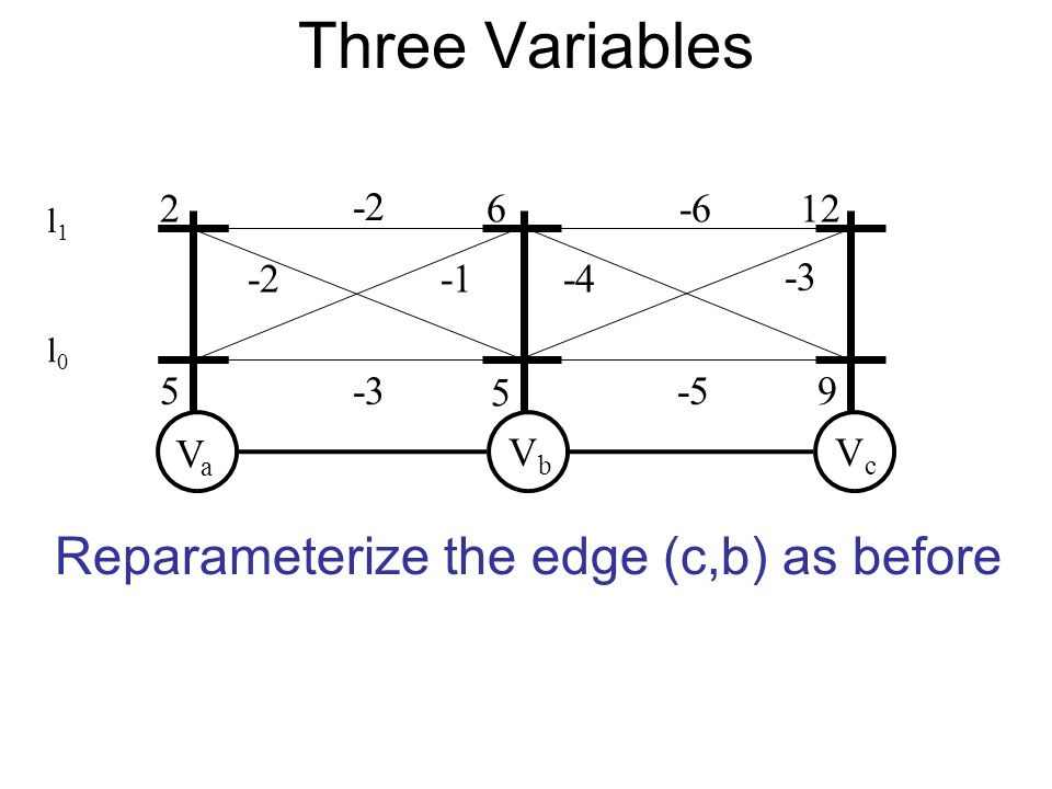 VaVa VbVb VcVc Reparameterize the edge (c,b) as before Three Variables l0l0 l1l1