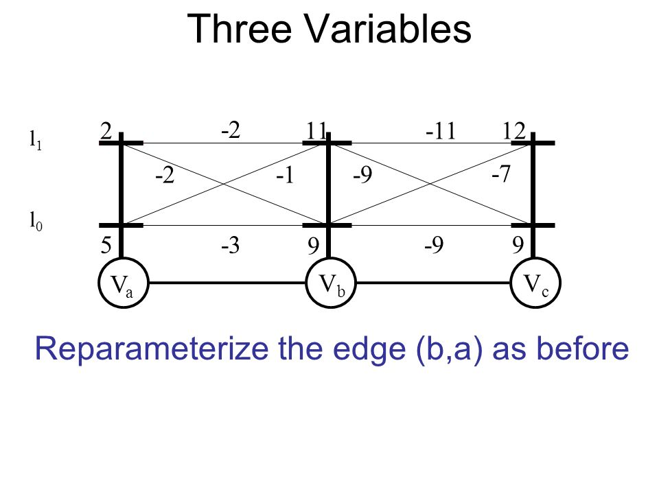 VaVa VbVb VcVc Reparameterize the edge (b,a) as before Three Variables l0l0 l1l1
