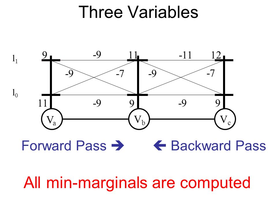 VaVa VbVb VcVc Forward Pass Backward Pass All min-marginals are computed Three Variables l0l0 l1l1