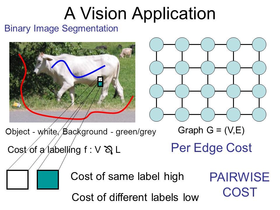 Graph G = (V,E) Cost of a labelling f : V L Cost of same label high Cost of different labels low Per Edge Cost PAIRWISE COST Object - white, Backgroun