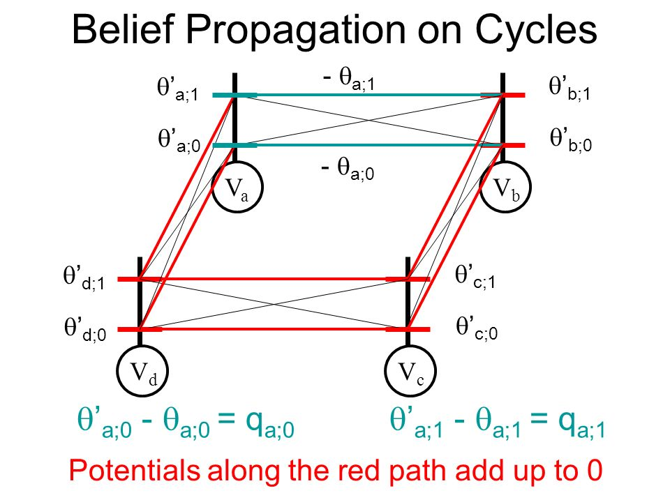 Belief Propagation on Cycles VaVa VbVb VdVd VcVc a;0 a;1 b;0 b;1 d;0 d;1 c;0 c;1 Potentials along the red path add up to 0 - a;0 - a;1 a;0 - a;0 = q a