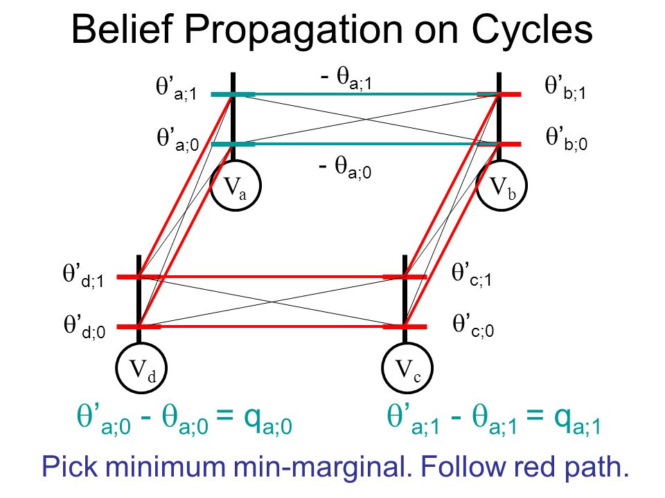 Belief Propagation on Cycles VaVa VbVb VdVd VcVc a;0 a;1 b;0 b;1 d;0 d;1 c;0 c;1 Pick minimum min-marginal.
