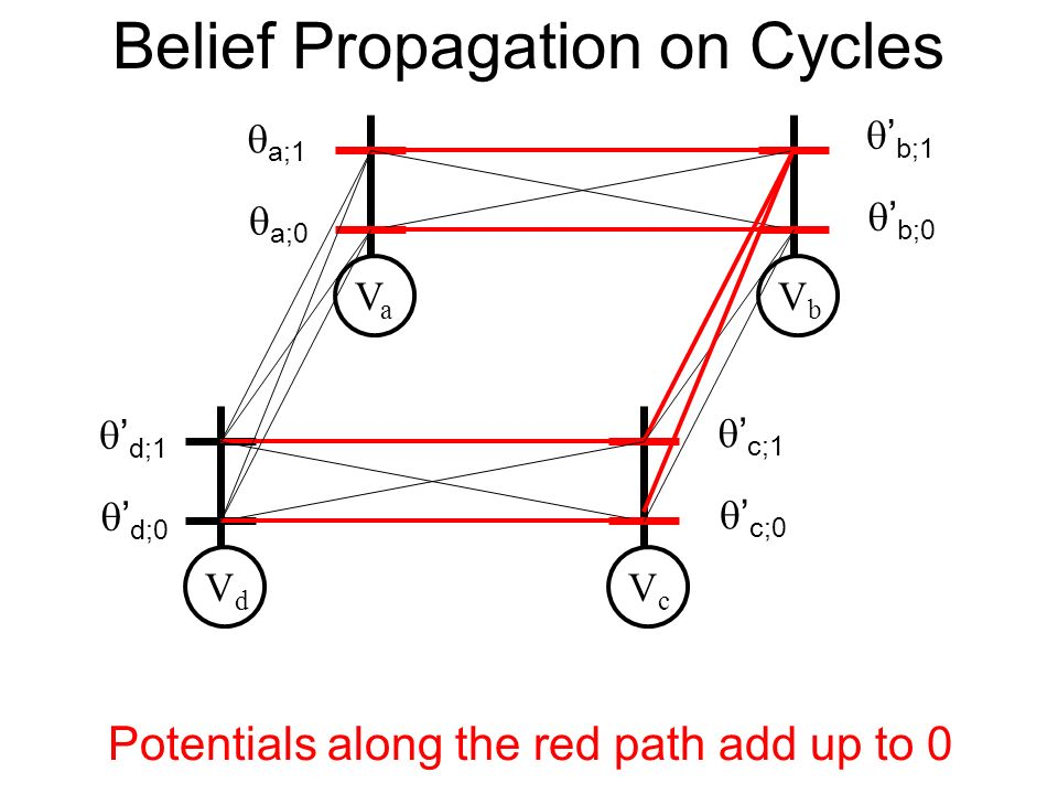 Belief Propagation on Cycles VaVa VbVb VdVd VcVc a;0 a;1 b;0 b;1 d;0 d;1 c;0 c;1 Potentials along the red path add up to 0