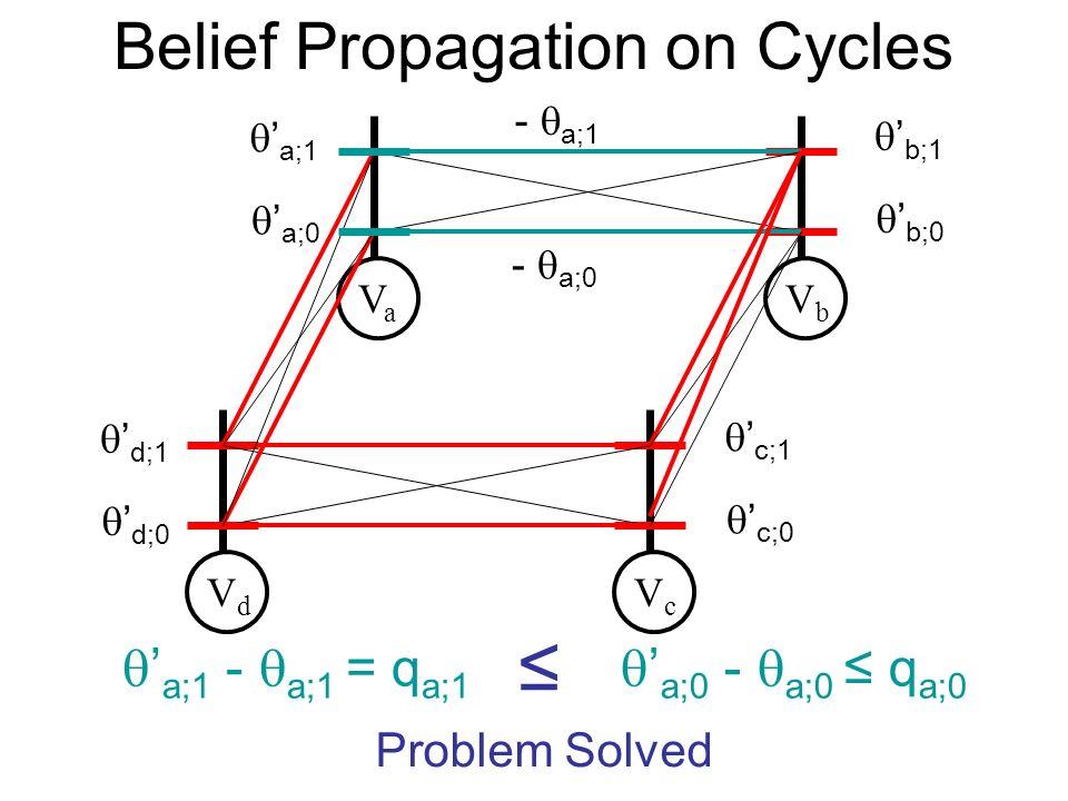 Belief Propagation on Cycles VaVa VbVb VdVd VcVc a;0 a;1 b;0 b;1 d;0 d;1 c;0 c;1 Problem Solved - a;0 - a;1 a;1 - a;1 = q a;1 a;0 - a;0 q a;0